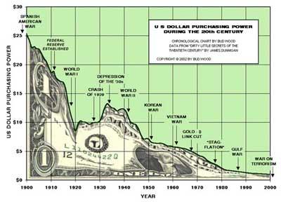 US Dollar Value