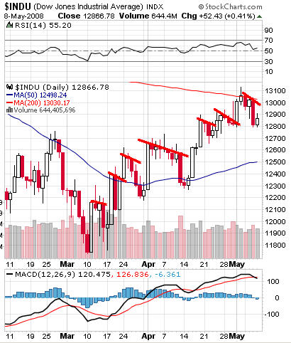 Dow Contrived Rise